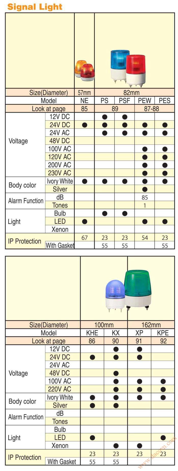 Đèn báo hiệu tín hiệu Patlite, Bảng chọn đèn báo hiệu tín hiệu Patltie