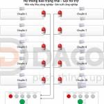 Hệ thống Báo trạng thái-Gọi hỗ trợ-May CN-Sử dụng đèn còi báo hiệu