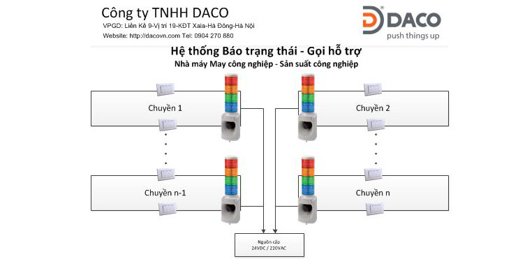 So do He thong Bao trang thai Goi ho tro day chuyen May dacovn.com