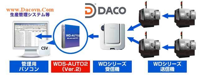 Mô hình phần mềm WDS Auto2 Software Patlite