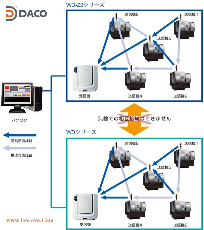 Mô hình mạng WDS Network Patlite
