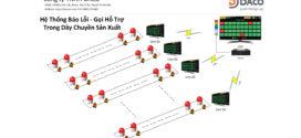 SEEACT_MS Hệ Thống Báo Lỗi & Gọi Hỗ Trợ Trong Dây Chuyền Sản Xuất Nhà Máy Andon